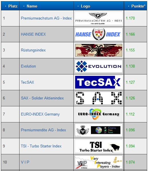Index Highscore TOP10 Stand 23.07.2013
